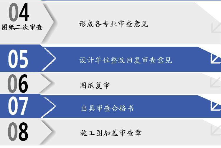 审图中心流程